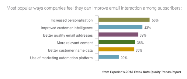 email-data-quality-trends-report-7.png