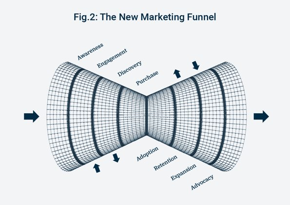 New Marketing funnel.jpg
